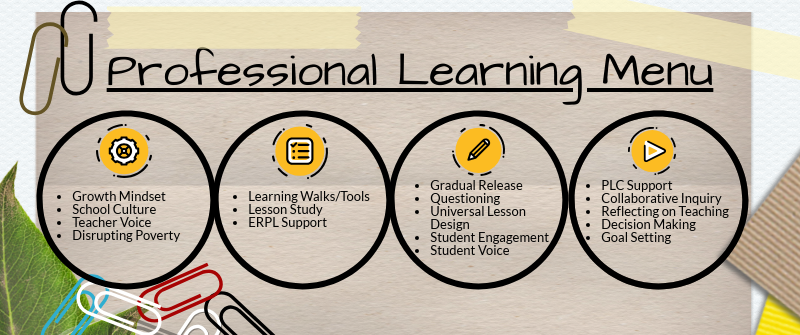 Professional Learning Menu: Image of cog: Growth Mindset, School Culture, Teacher Voice, Disrupting Poverty.  Image of a checklist: Learning Walks/Tools, Lesson Study, ERPL Support.  Image of a pencil: Gradual Release, Questioning, Universal Lesson Design, Student Engagement, Student Voice.  Image of a play button: PLC Support, Collaborative Inquiry, Refecting on Teaching, Decision Making, Goal Setting.